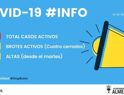 ALMENDRALEJO – La Capital de Tierra de Barros cuenta con 142 casos de COVID 19 y se han dado 13 altas desde el viernes