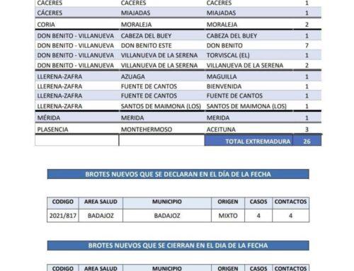 MUNICIPIOS EXTREMEÑOS QUE HOY LUNES NOTIFICAN NUEVOS CASOS DE COVID 19
