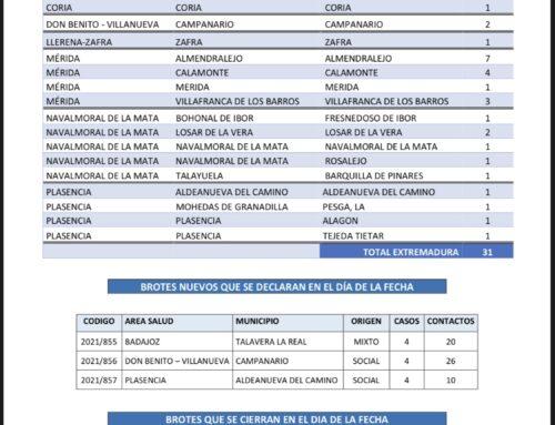 MUNICIPIOS EXTREMEÑOS QUE HOY MARTES NOTIFICAN NUEVOS CASOS DE COVID 19